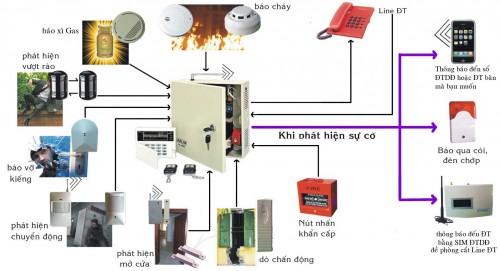 Cấu tạo và hoạt động của hệ thống báo cháy tự động